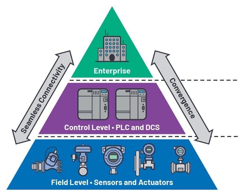 three-layer factory network model pyramid