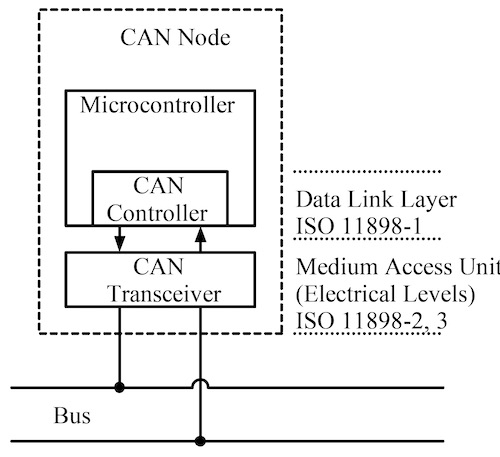 can bus node
