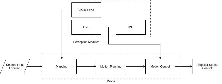 Autonomous drone operation pipeline