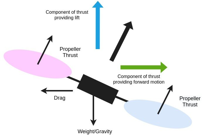 Drone forward motion configuration