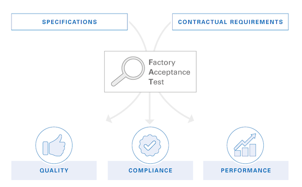 flowchart of factory acceptance test
