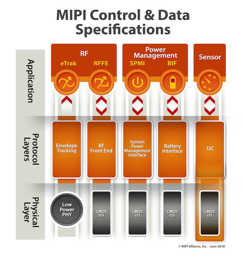 Diagram of MIPI control and data specifications