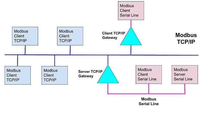 Modbus client/server