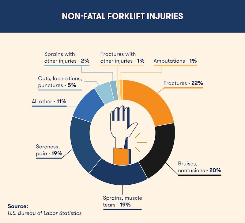 non-fatal forklift injuries