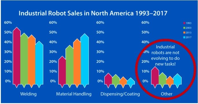 ROS Industrial is an effort to ensure other novel applications also have higher robot adoption rates