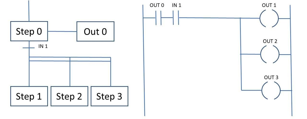 Parallel branching in SFC and equivalent ladder diagram