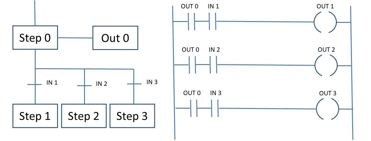 Selective Branching in SFC and equivalent ladder diagram