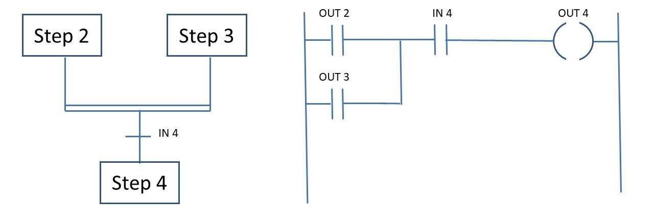 Simultaneous convergence in SFC and its equivalent ladder diagram