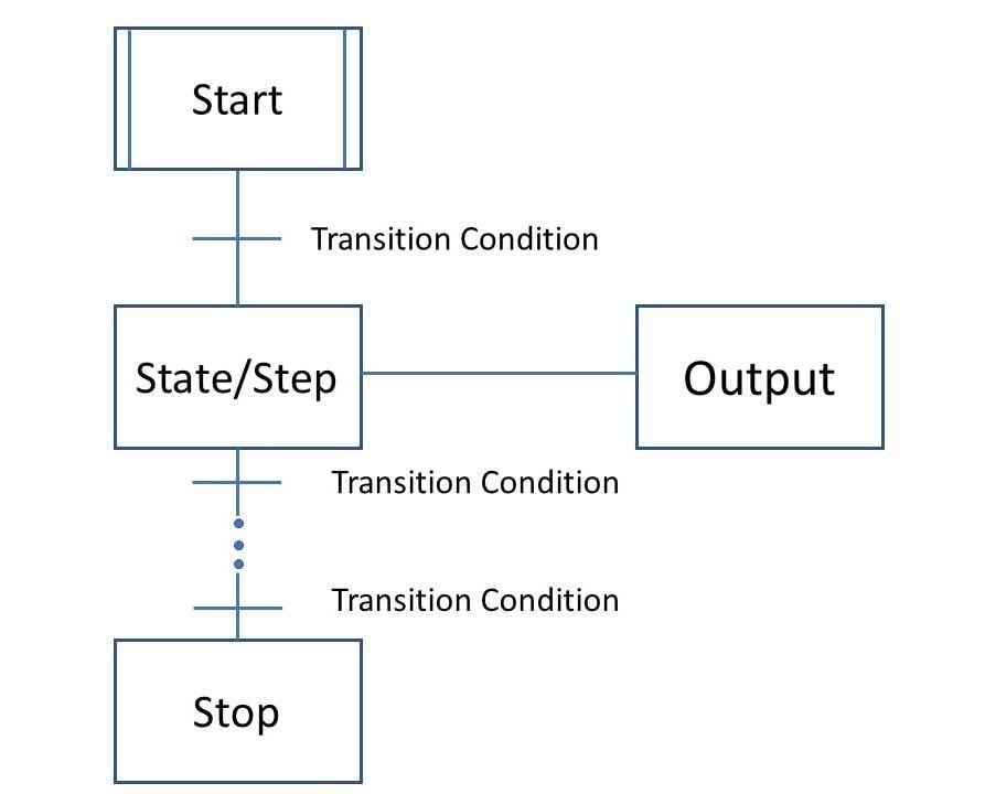 SFC general diagram