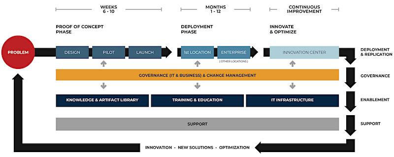 savigent workflow graph