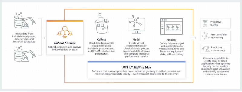 A chart showing how AWS SiteWise works