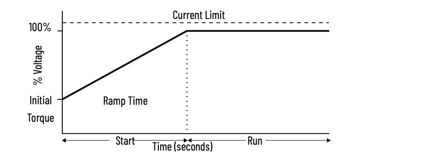 graph showing how an electrical soft start works