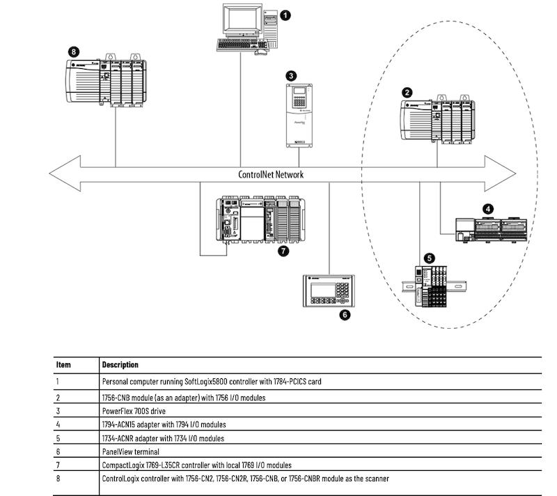 ControlNet network diagram