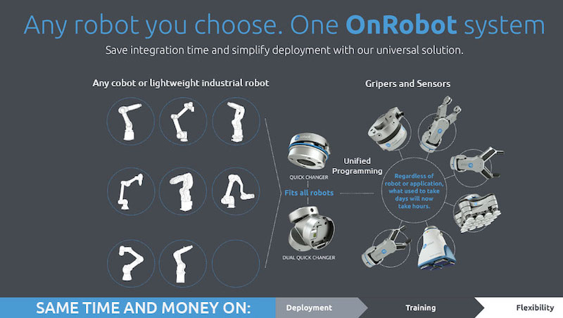 OnRobot One-System Solution