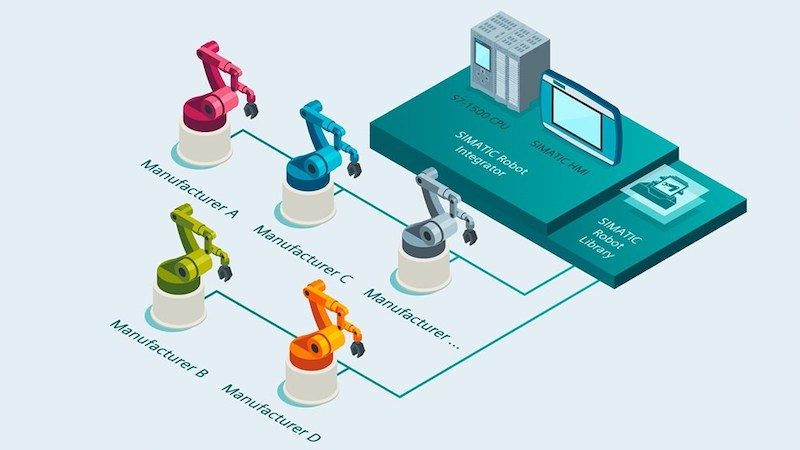 Siemens Simatic Robot Integrator