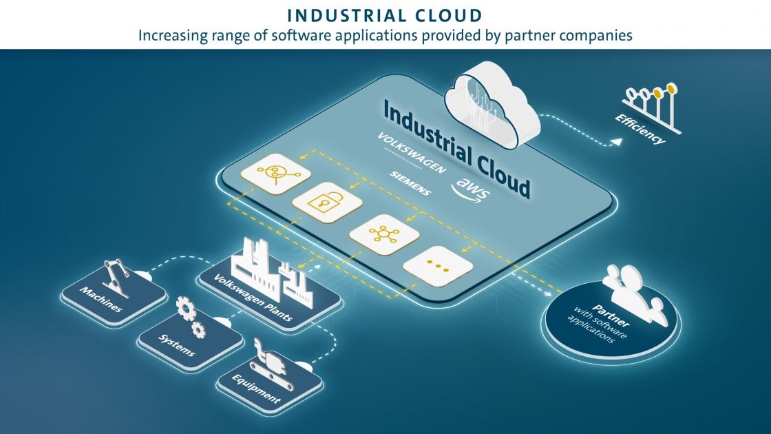 industrial cloud
