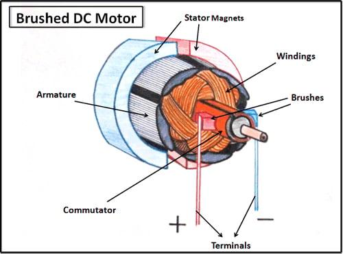 brushed-dc-motors