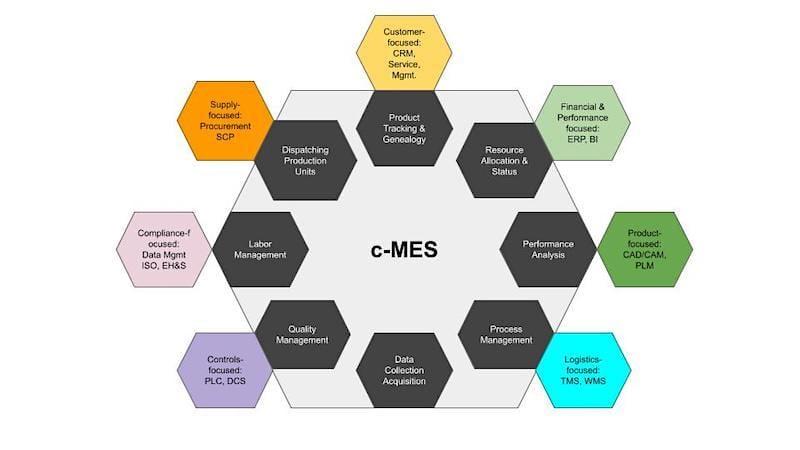 c-MES cMES collaborative MES