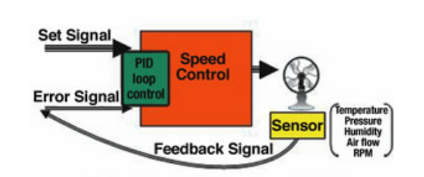 closed loop control using external sensors