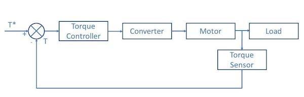 Schematic for closed-loop torque control