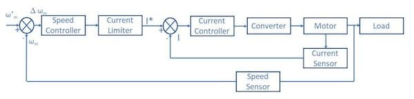 Schematic for closed-loop speed control