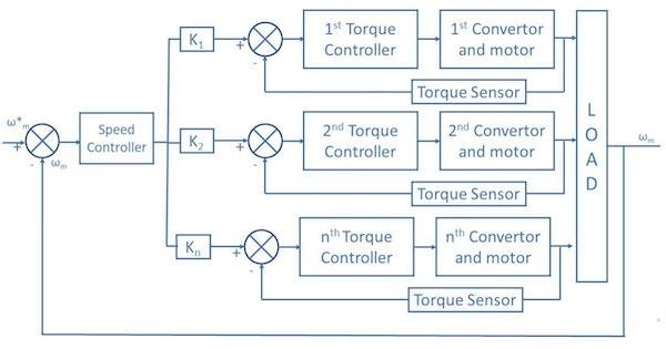 Schematic for Closed-Loop Speed Control of Multi-Motor Drives