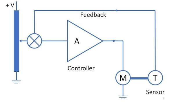Schematic of closed-loop motor control