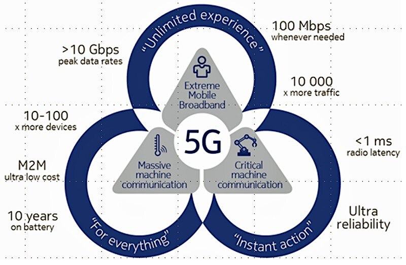 how data improves with 5G for manufacturing
