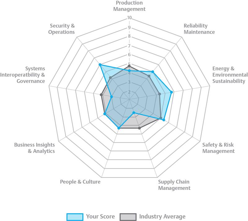 emerson digital maturity model quick index