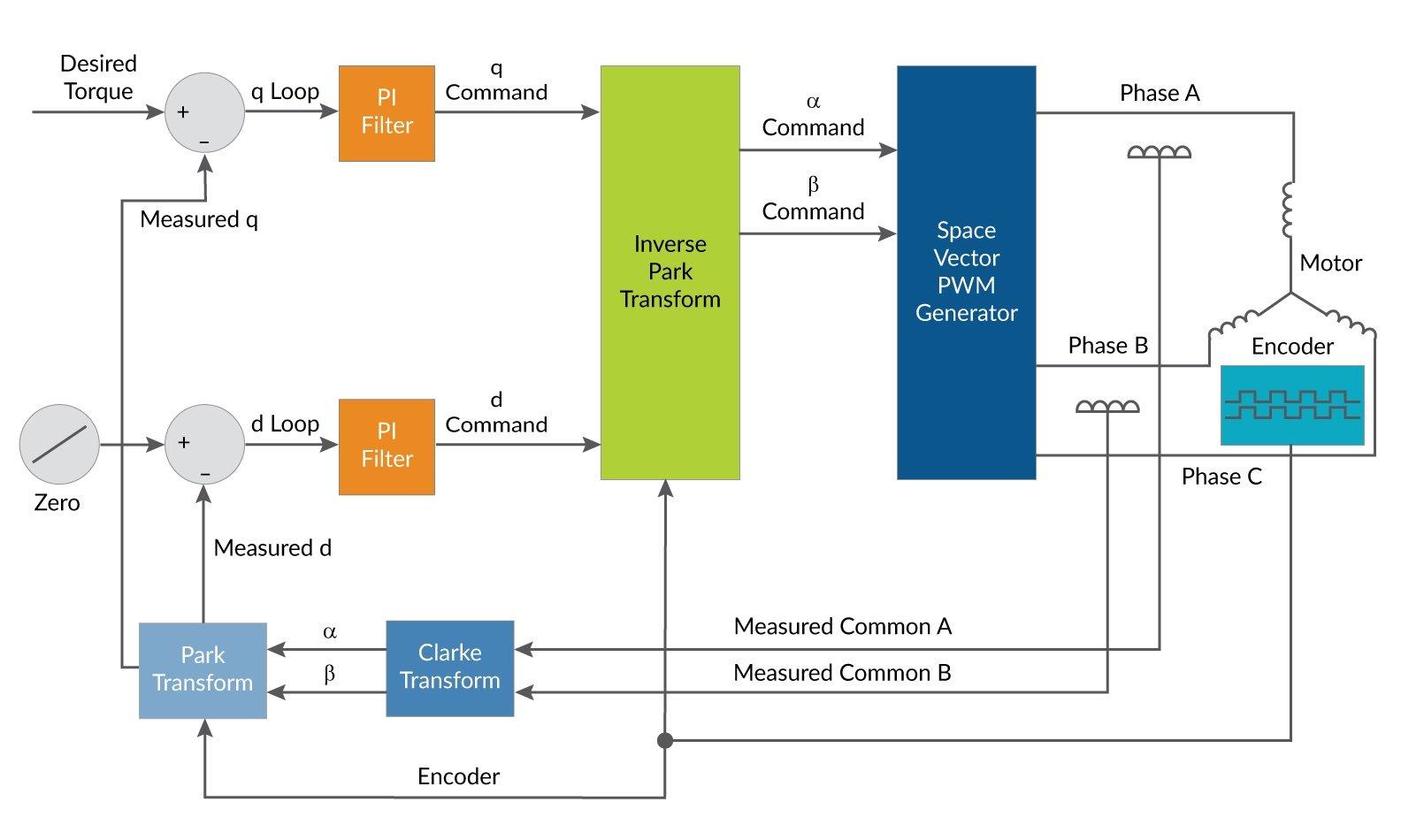 field-oriented control (FOC) vector control