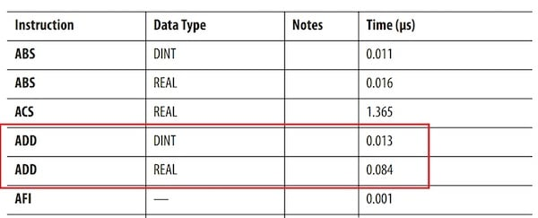 An excerpt from a datasheet comparing the ADD instruction times using a 32-bit DINT versus a 32-bit REAL data type.