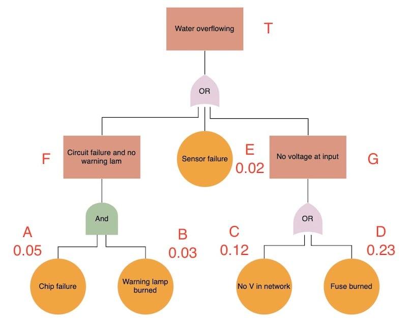 Fault Tree Analysis (FTA) example