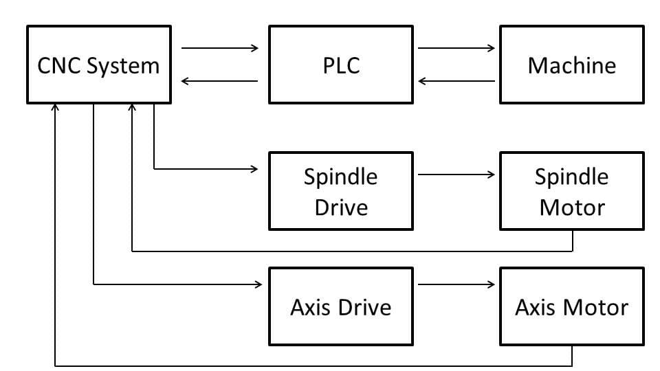 A general schematic of CNC Machines