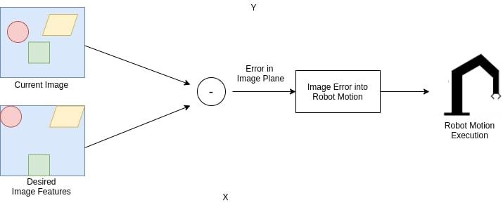 IBVS workflow