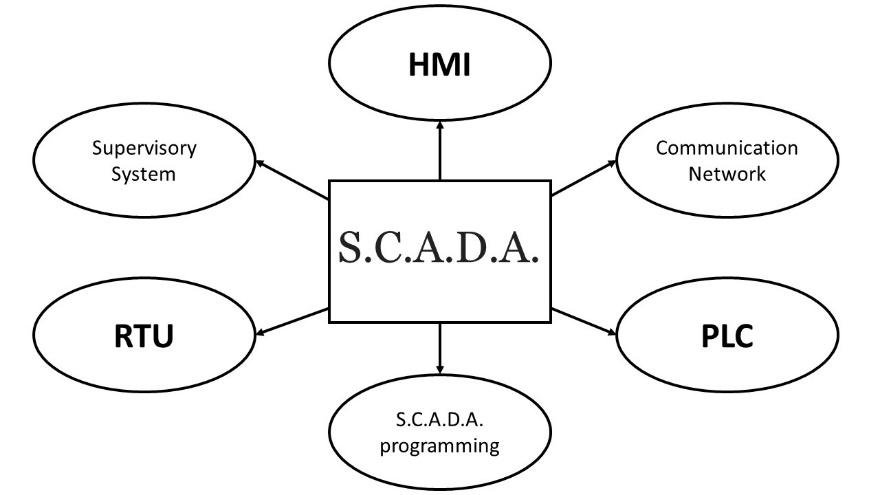 different elements of SCADA