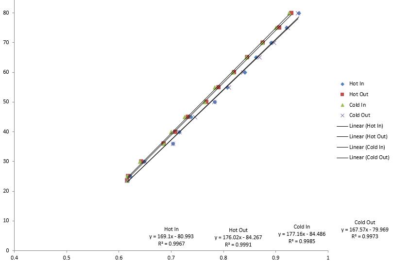 voltage vs temperature graph