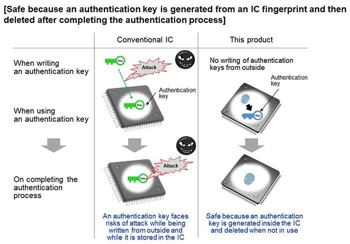 Panasonic multifunctional secure IC
