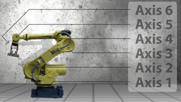 The six axes of FANUC R-2000iB