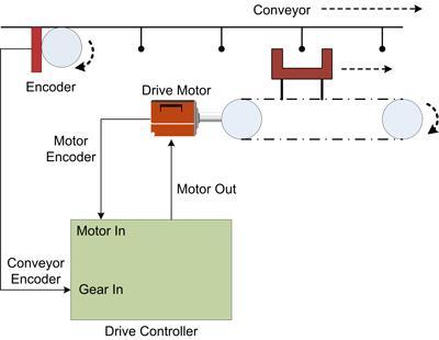 Schematic of Electronic Gearing