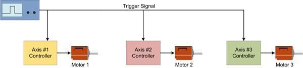 Schematic of simple motion control synchronization