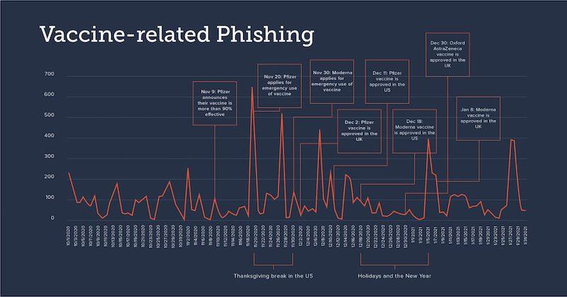 vaccine-related phishing
