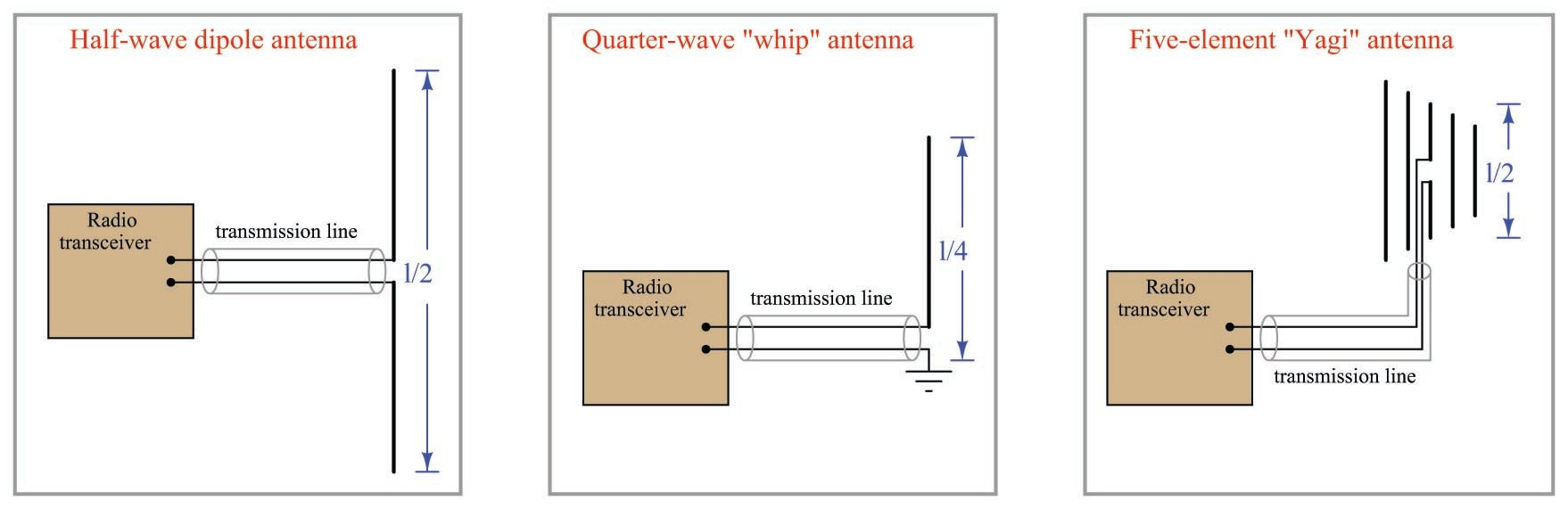 Basic Components Common to all Radio Systems   Wireless Field ...