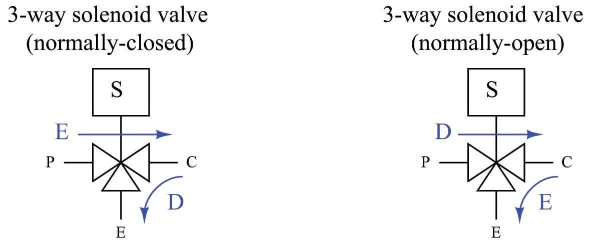 solenoid valves  discrete control system elements