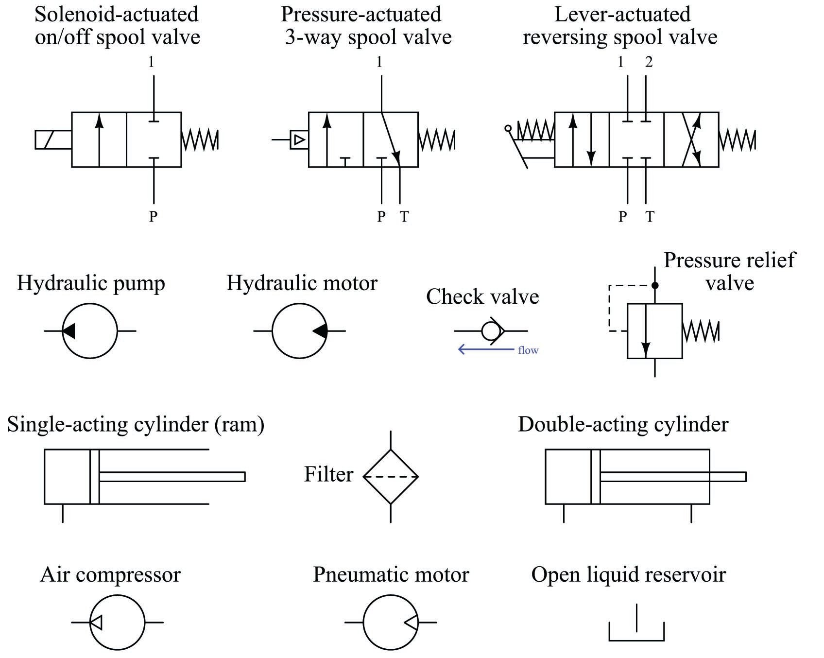 fluid power systems   discrete control system elements   automation textbook  control.com