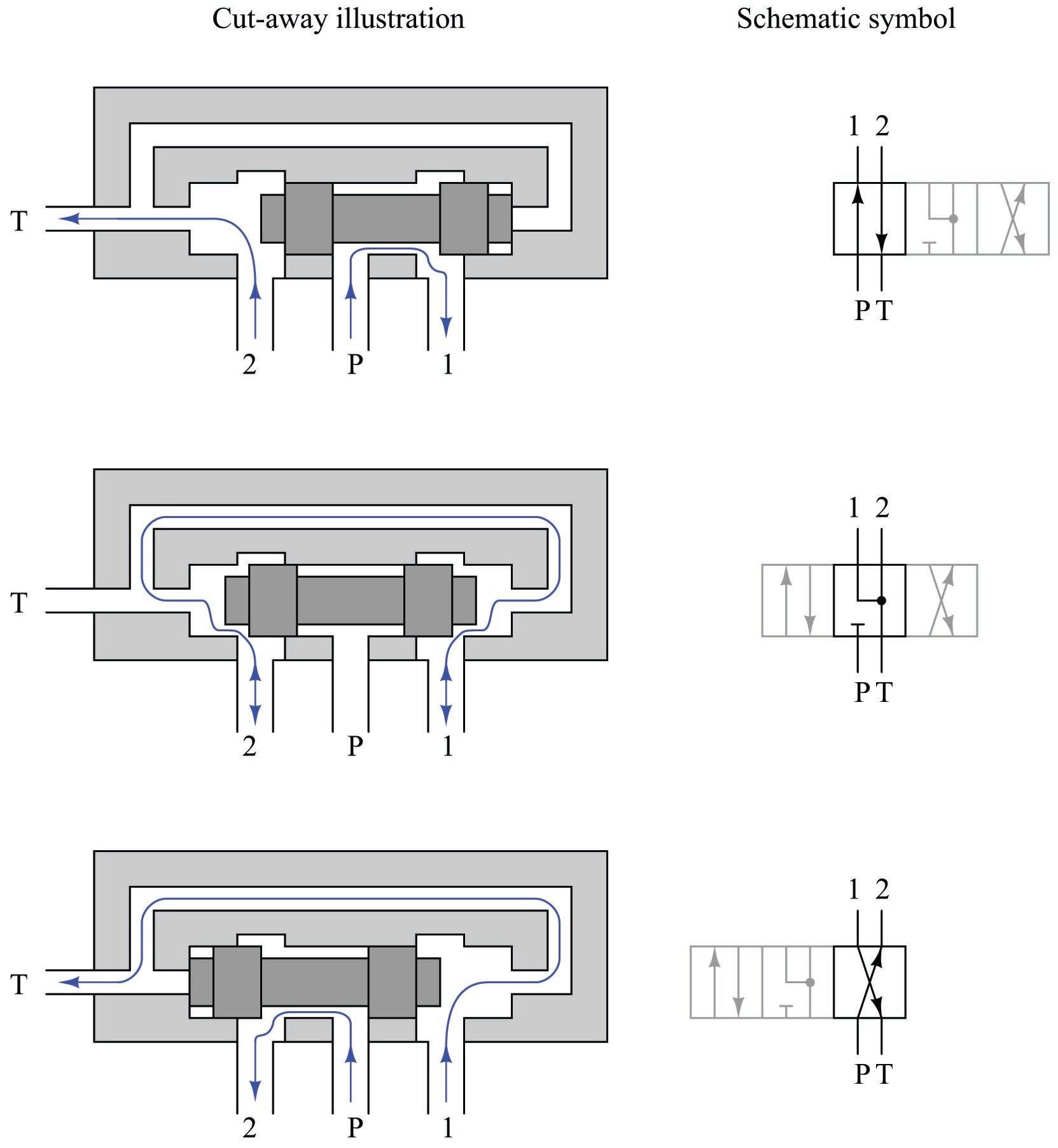Solenoid Valves Discrete Control System Elements Automation Textbook