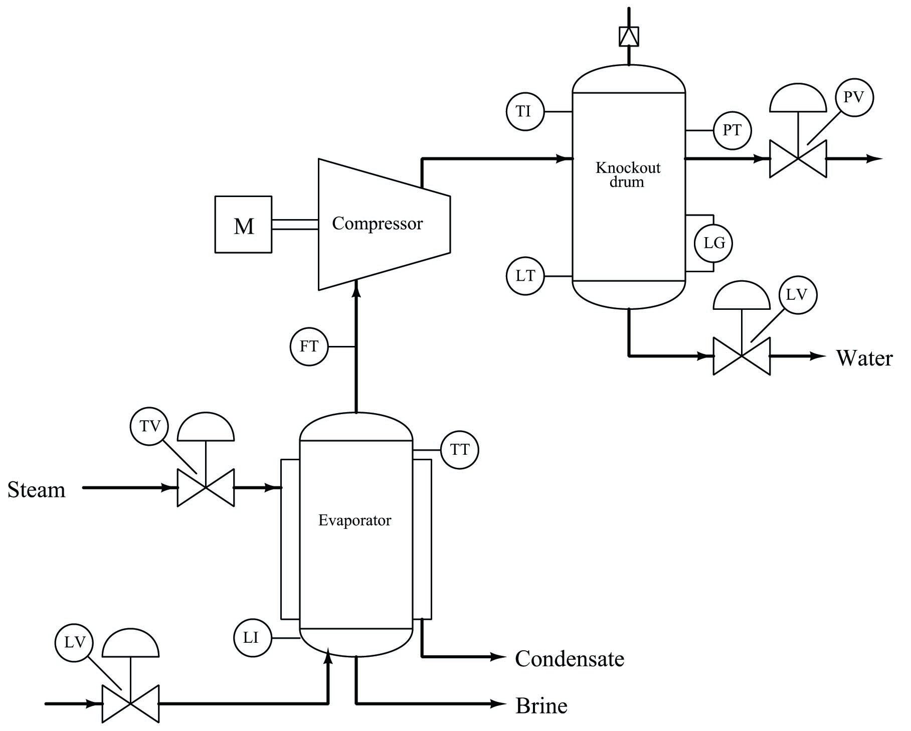 process flow diagrams | control and instrumentation documentation |  automation textbook  control.com