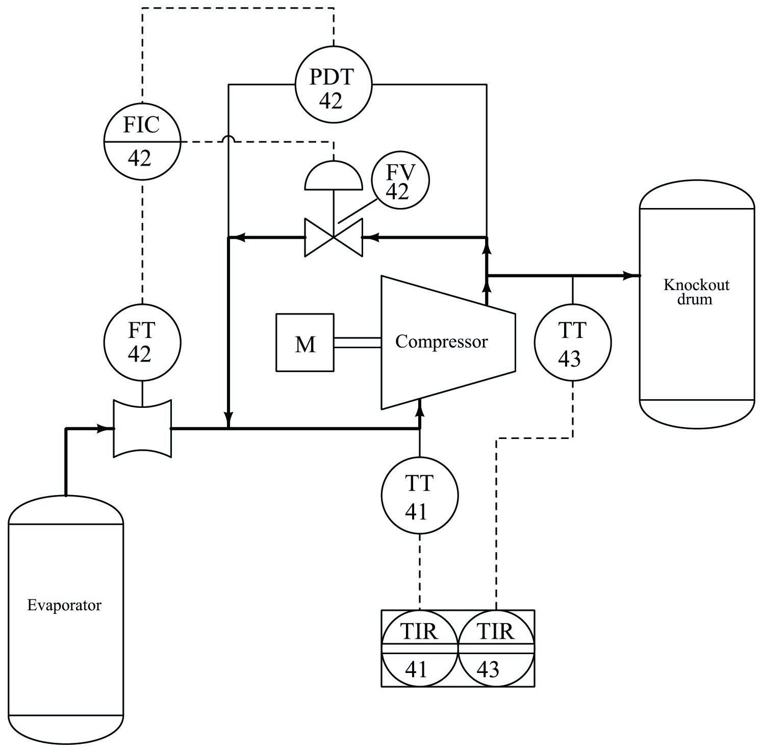 Drawings instrumentation process and P &