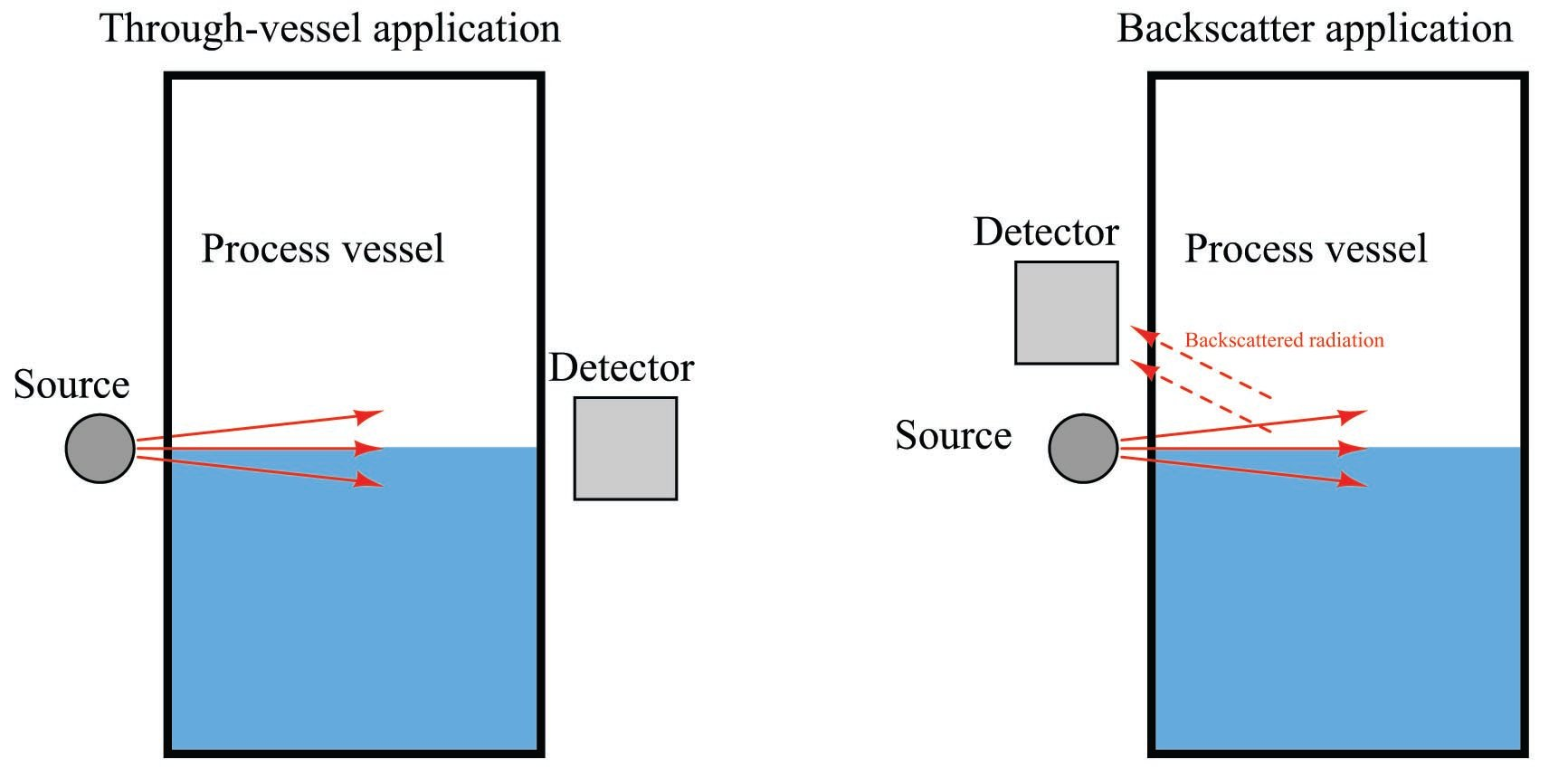 Radiation Level Measurement | Introduction to Continuous Level Measurement | Automation Textbook