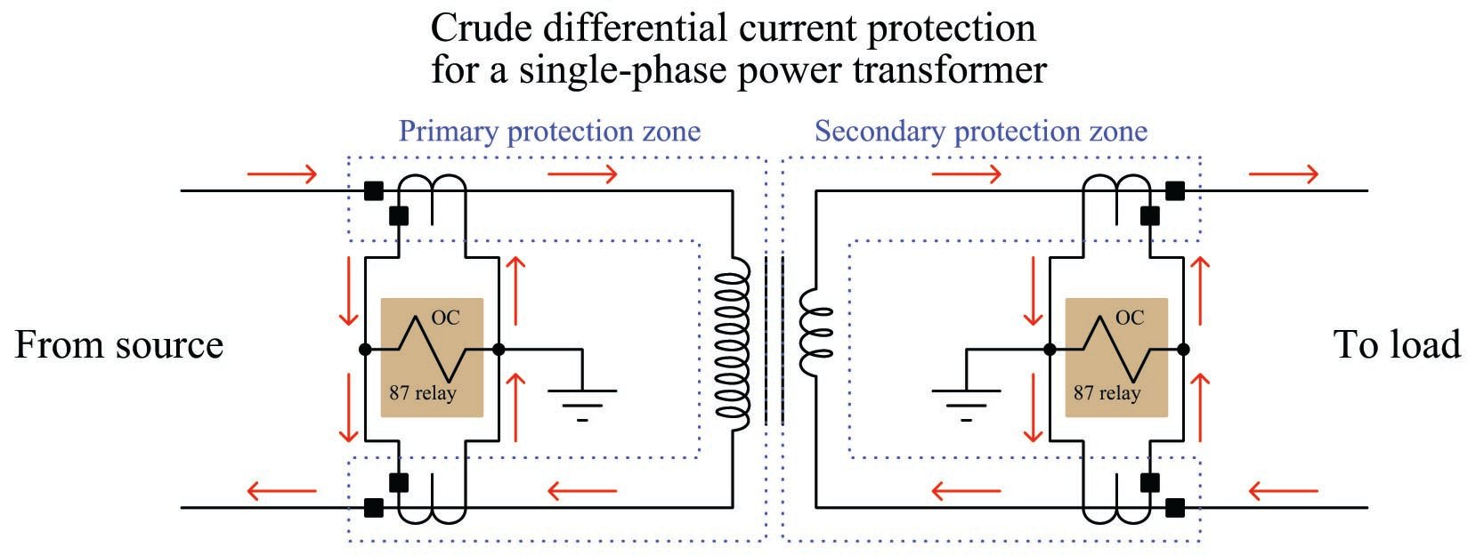 Differential 87 Current Protection Electric Power Measurement And Control Systems Automation Textbook