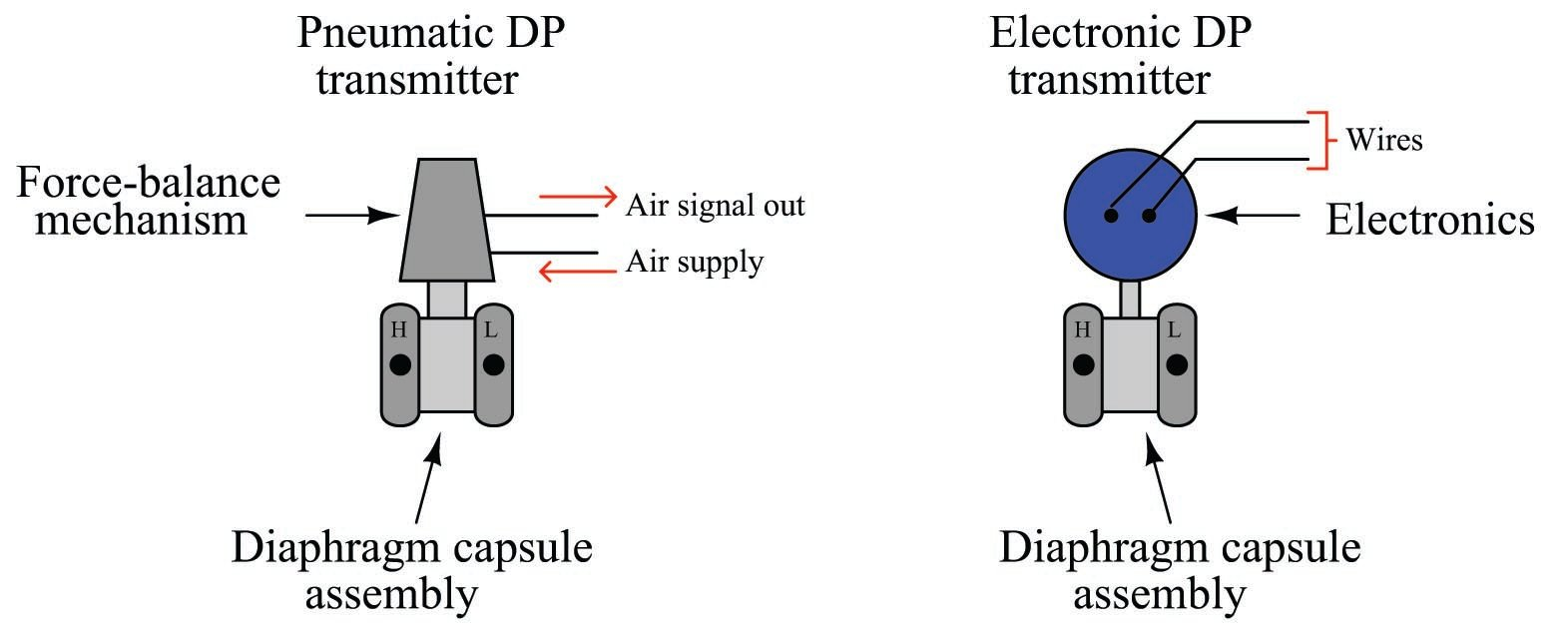 [DIAGRAM_38DE]  4F3CBC8 Wiring Diagram Rosemount 3051s | Wiring Resources | Rosemount Wiring Diagram |  | Wiring Resources